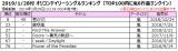 2019/1/28付 オリコンデイリーシングルランキング(TOP100内に嵐6作品ランクイン)