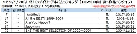 2019/1/28付 オリコンデイリーアルバムランキング(TOP100内に嵐5作品ランクイン)