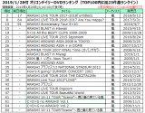 2019/1/28付 オリコンデイリーDVDランキング(TOP100内に嵐23作品ランクイン)