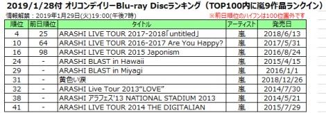 2019/1/28付 オリコンデイリーBlu-ray Discランキング(TOP100内に嵐9作品ランクイン)