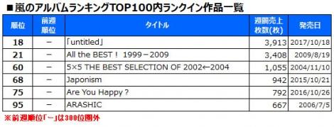 嵐のアルバムランキングTOP100ランクイン作品