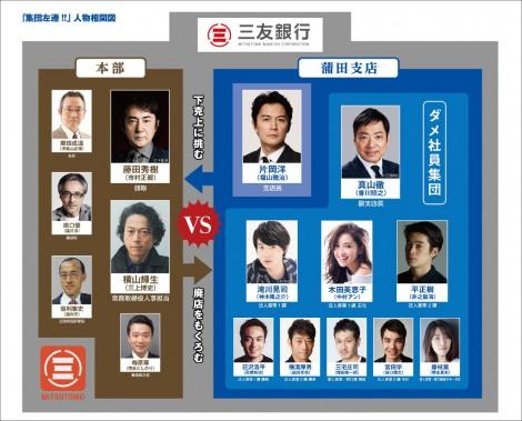 4月スタートの日曜劇場『集団左遷!!』相関図 (C)TBS