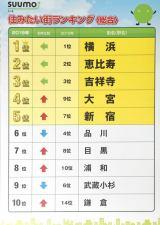 発表された『SUUMO 住みたい街ランキング2019関東版』 (C)ORICON NewS inc.