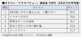 今期連ドラ平均満足度TOP5(Pt数値入り)