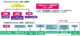オフィシャルコンペティション(部門)構成図