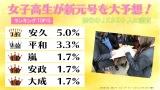 渋谷の女子高生300人が新元号を大予想