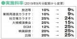 【図1】JASRACが発表した変更される管理手数料実施料率(一部抜粋)