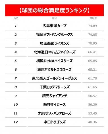 【調査結果】各球団の総合満足度ランキング (C)oricon ME inc.