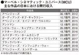 マーベル・シネマティック・ユニバース(MCU)主な作品の日本における興行収入