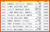 """""""平成最後""""『サラリーマン川柳』大賞 ベスト10"""