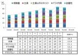 フジテレビ系月9ドラマ『ラジエーションハウス 〜放射線科の診断レポート〜』のドラマバリュー推移