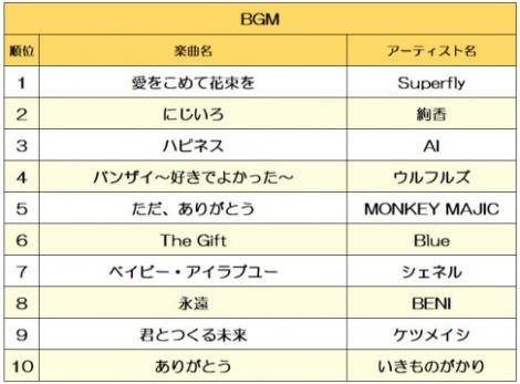 『2018年度 ISUMブライダルミュージック BGM使用楽曲ランキング』 ※出典:「ISUMブライダルミュージックTOP10」