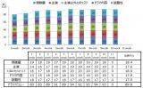 山下智久主演ドラマ『インハンド』のドラマ満足度「オリコン ドラマバリュー」の推移(6月21日の最終話を除く)