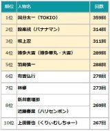 『2019年上半期TV 番組出演者ランキング』TOP10