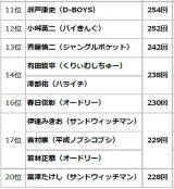 『2019年上半期TV 番組出演者ランキング』TOP11〜20