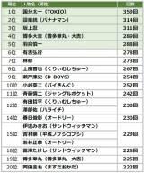 2019年上半期TV出演ランキング(男性TOP20)