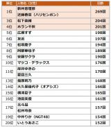 2019年上半期TV出演ランキング(女性TOP20)