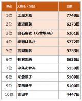 2019年上半期TVCM放送回数ランキング 女性TOP10