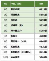 2019年上半期TVCM放送回数ランキング 男性TOP10