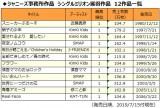 ジャニーズ事務所作品のシングルミリオン獲得12作品一覧