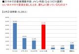「無許諾音楽アプリ」10代利用状況(LINE MUSIC調べ)