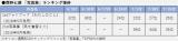 西野七瀬2nd写真集『風を着替えて』(2016年9月発売)1stフォトブック『わたしのこと』(2018年5月発売)のランキング推移