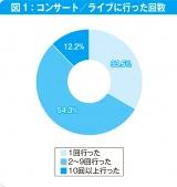 約9割が「コンサート/ライブに行った」と回答(コンフィデンス編集部「音楽ライブ満足度調査」2018年調査より)