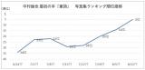 『童詩』写真集ランキングの推移グラフ