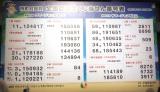 『サマージャンボ宝くじ』&『サマージャンボミニ』の当せん番号=『サマージャンボ宝くじ抽せん会』 (C)ORICON NewS inc.