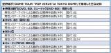 """星野源が『DOME TOUR """"POP VIRUS""""at TOKYO DOME』で獲得した主な記録"""