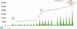 【グラフ1】『あなたの番です』関連ツイート数の推移