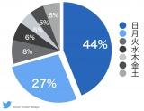 【グラフ2】『あなたの番です』曜日ごとの関連ツイート数のシェア