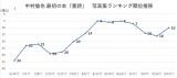 中村倫也『童詩』写真集ランキングの推移グラフ