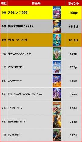 Disney DELUXE『作品愛アワード2019』TOP10