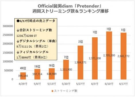 Official髭男dism「Pretender」の週間ストリーミング数&ランキング推移