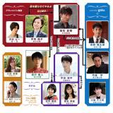 日曜劇場『グランメゾン東京』相関図(C)TBS
