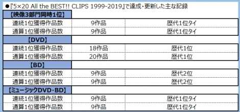 『5×20 All the BEST!! CLIPS 1999-2019』で達成・更新した主な記録