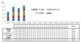 日本テレビ系『俺の話は長い』(毎週土曜 後10:00)のドラマ満足度推移