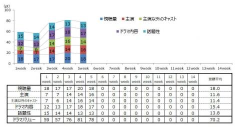 連続テレビ小説『スカーレット』(毎週月〜土曜 前8:00)のドラマ満足度推移