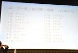 マンガ配信アプリ『MANGA Plus by SHUEISHA』のユーザー数上位国一覧 (C)ORICON NewS inc.