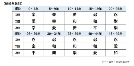 一文字 で 表す 漢字 【人材】今年1年を漢字一文字で表すと?