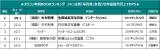 オリコン年間BOOKランキング ジャンル別「写真集」女性ソロ作品歴代売上TOP5
