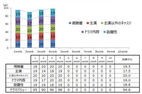 グラン メゾン 東京 の 視聴 率