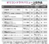 ドラマ満足度調査「オリコン ドラマバリュー」週間TOP10(集計期間:11月5 日〜11月11日)