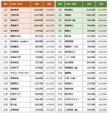 「2019年TV-CM放送回数ランキング」