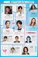 2020年1月スタート火曜ドラマ『恋はつづくよどこまでも』の相関図(C)TBS