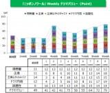 『ニッポンノワール—刑事Yの反乱—』満足度推移グラフ