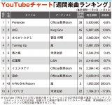 YouTube、嵐×ONE PIECEがTOP10