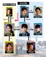 スペシャルドラマ『半沢直樹イヤー記念・エピソードゼロ』の相関図(C)TBS