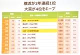 『SUUMO 住みたい街ランキング2020関東版』 (C)ORICON NewS inc.